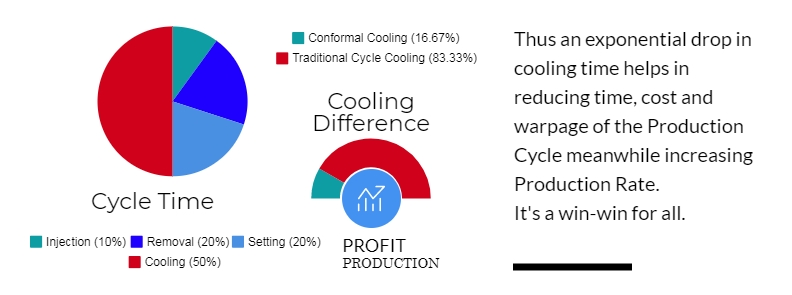 Conformal Cooling Difference